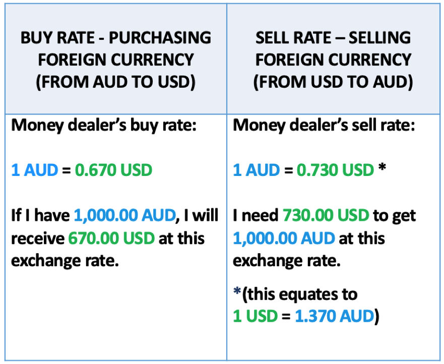 Exchange rate example USD to AUD