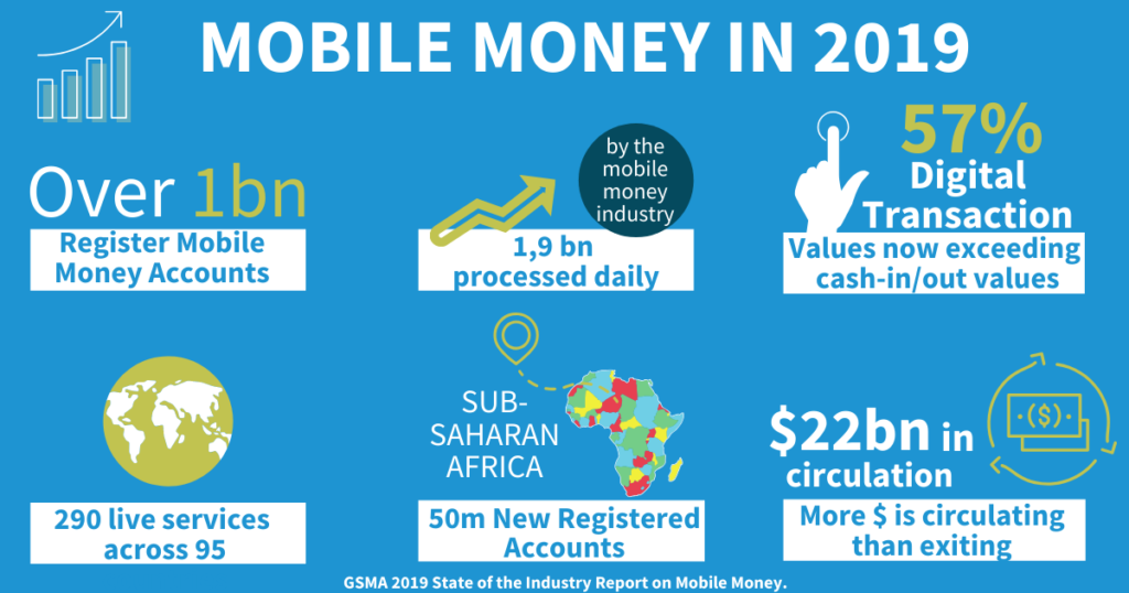 How Mobile Money in Africa is changing People's life
